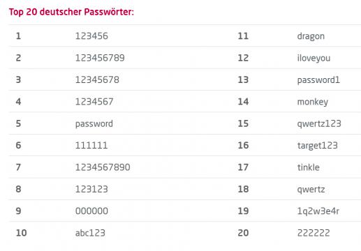 Top 20 deutscher Passwörter