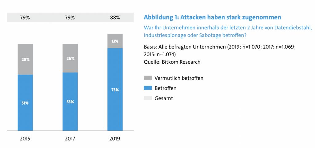 Zahlen zur Industriespionage in Deutschland